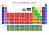 Tabla de Mendeleiev