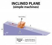 Постер, плакат: Inclined Plane Simple Machines