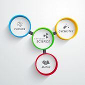 Science concept with association of physics, chemistry and math.
